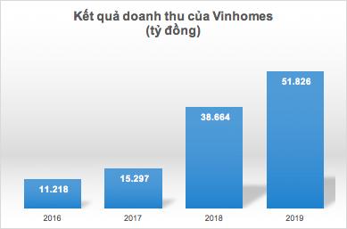 Kết quả kinh doanh Vinhomes từ 2016 đến 2019 b